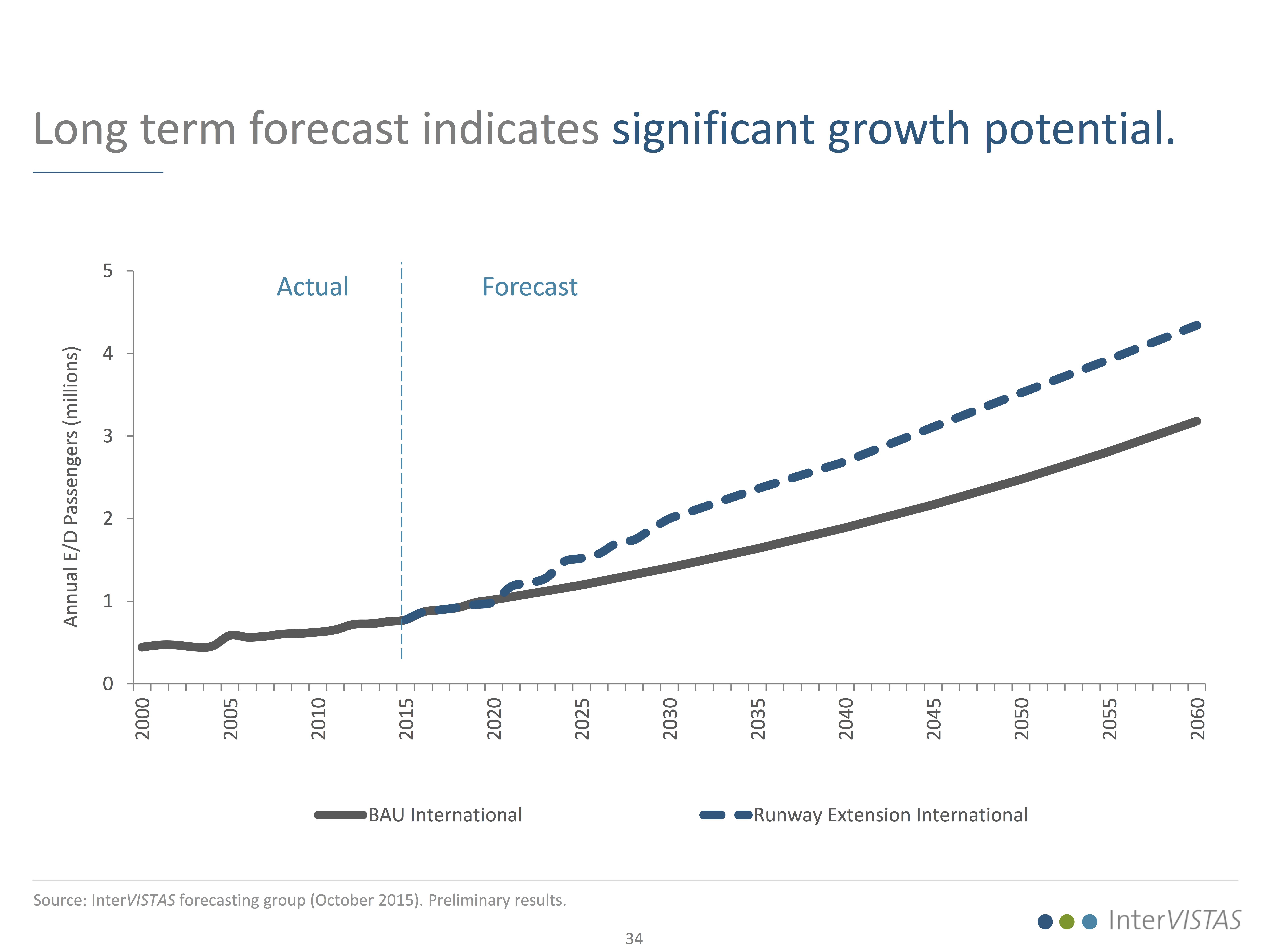 InterVISTAS LT forecast