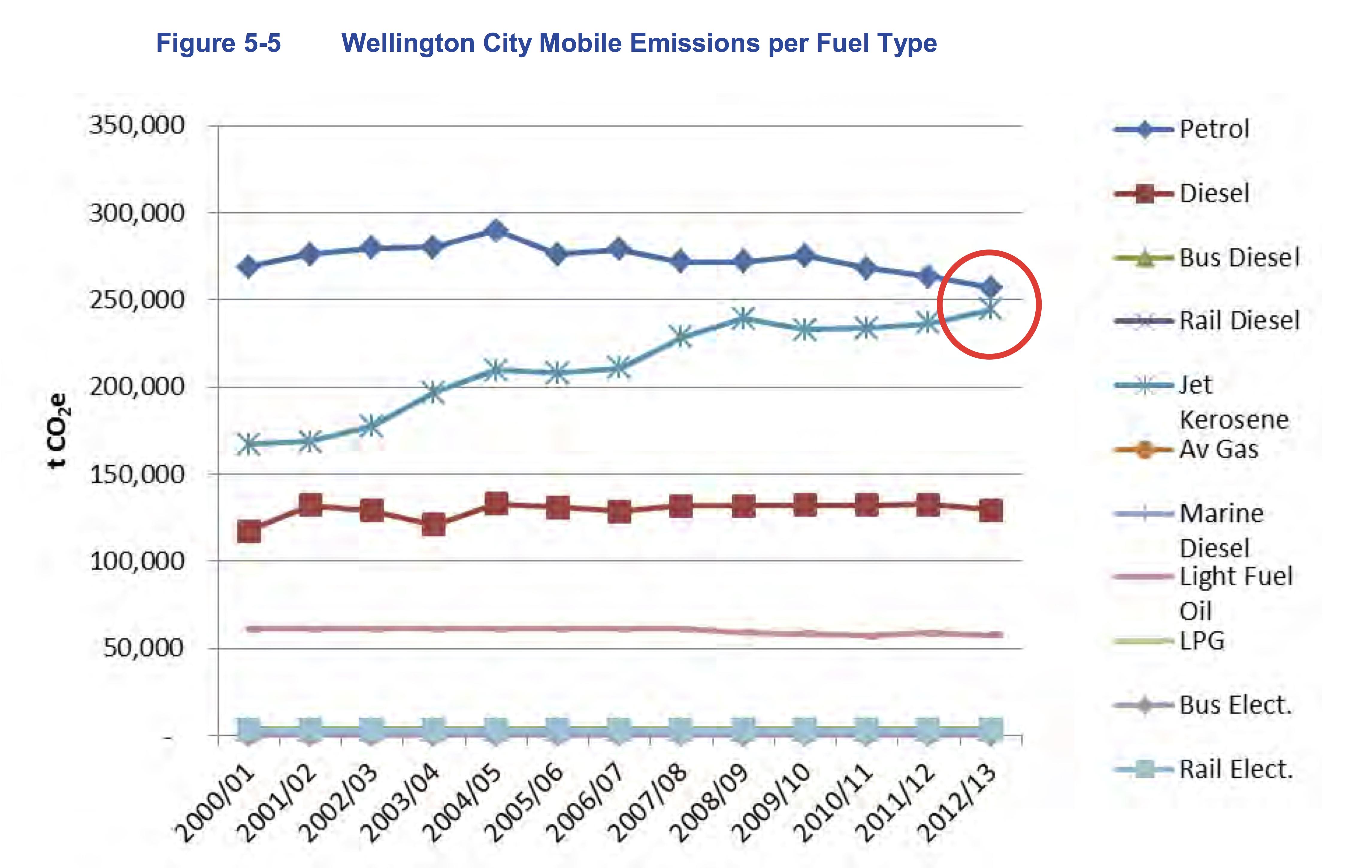 Wgtn emissions
