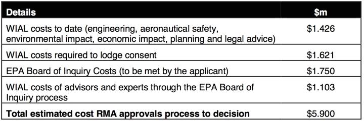 WIAL EPA board of inquiry costs